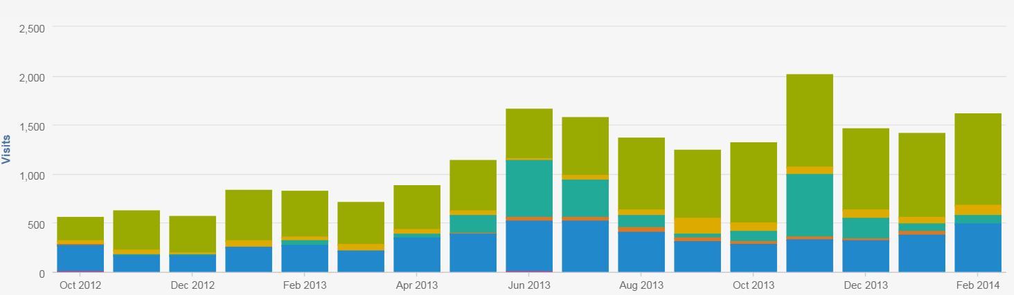 inboundmed case study before content marketing