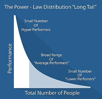 original long tail statistical model