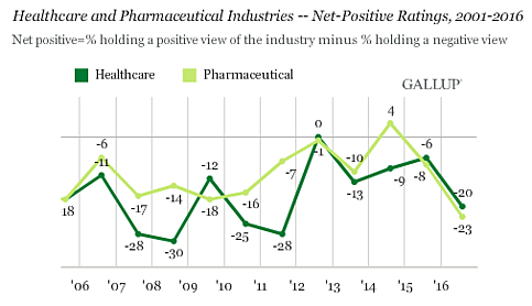 gallup_poll_on_healthcare shows customer services needs a shot of inbound marketing