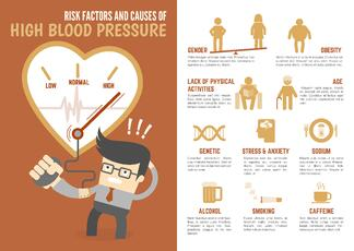 hypertension_causes shown in a high blood pressure infographic package information to make it more readable, accessible, and usable